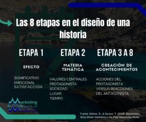 Las 8 etapas de una Historia. Infografías