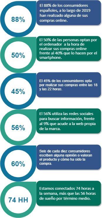 Perfil consumidor digital en España, 2019. Infografía.