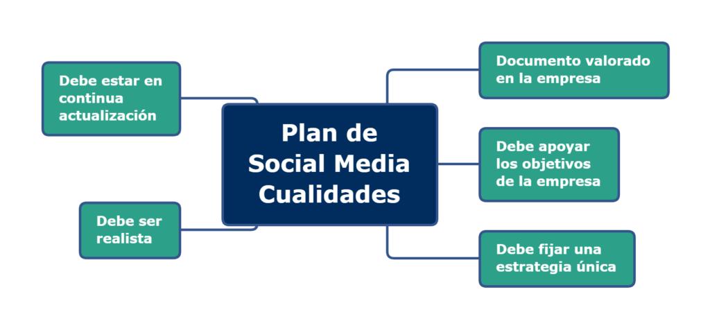 Plan de Social Media. Cualidades. Infografía.