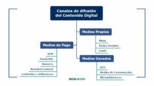 infografia. principales canales de difusión de contenidos
