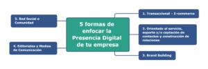 Infografía. Cinco formas de enfocar la presencia digital de tu empresa.