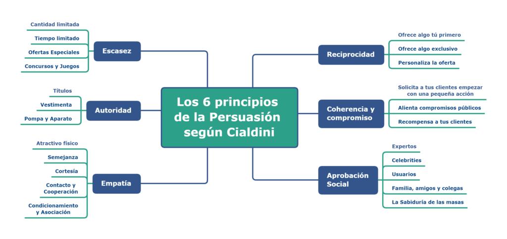 6 principios de la persuasión según Cialdini