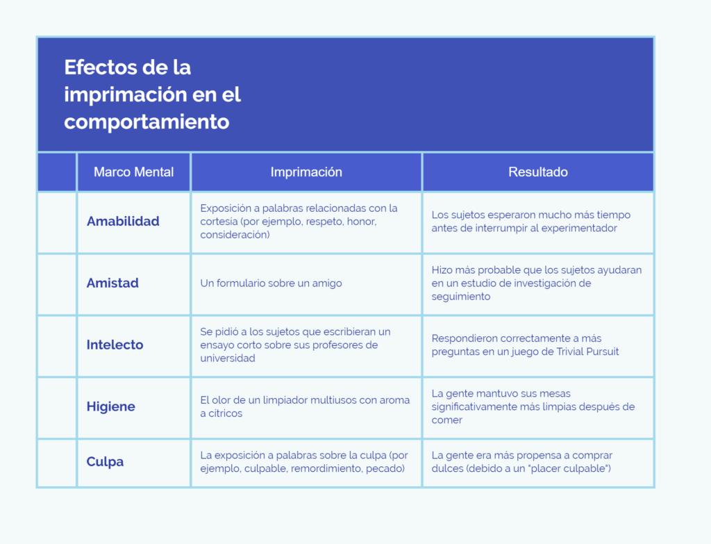 Efectos de la imprimación en el comportamiento del consumidor