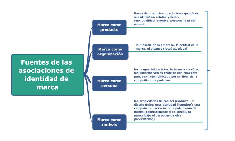 Gráfico: cuatro fuentes de asociaciones de identidad de marca: la marca como producto; como organización, como persona, y como símbolo.