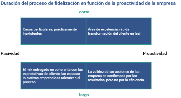 Duración del proceso de fidelización en función de la proactividad de la empresa