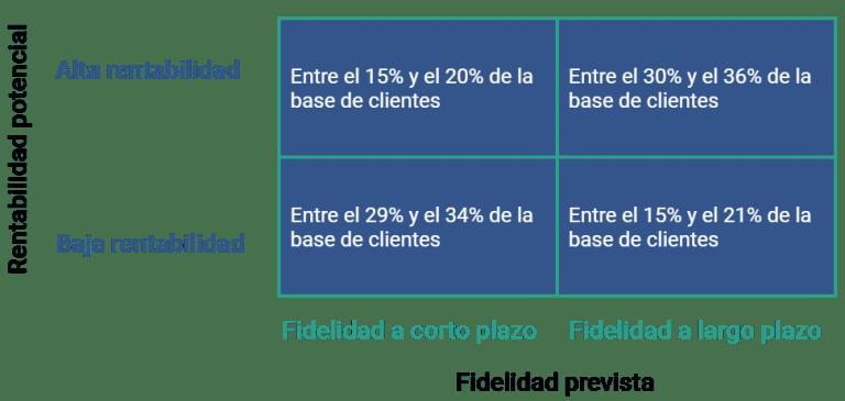 Matriz de rentabilidad según fidelidad del cliente prevista