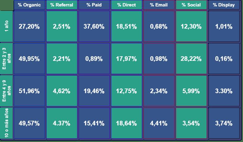 Distribución del tráfico por antigüedad de la web