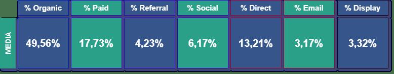 Gráfica de la composición del tráfico por canales en porcentaje