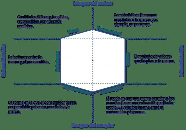 Prisma de la identidad de marca. Hexágono representativo de las cualidades de la marca relativas a su identidad.