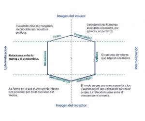 Prisma de la identidad de marca. Hexágono representativo de las cualidades de la marca relativas a su identidad. Optimizado para Facebook.