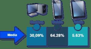 Porcentaje del tráfico medio por dispositivo según estudio de Conversión negocios digitales España